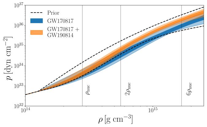 Neutron star pressure and density