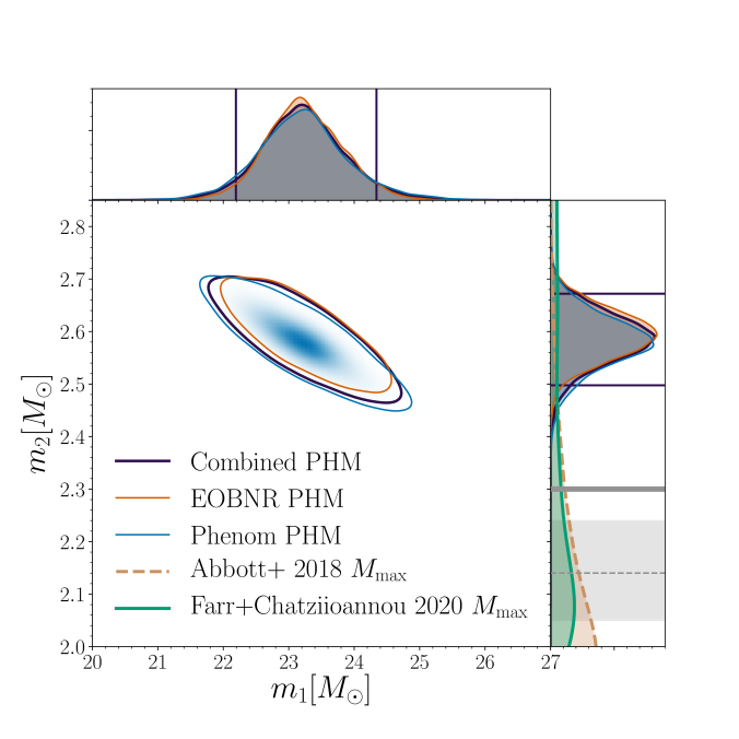 Binary component masses for GW190814