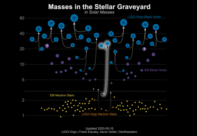 Black hole and neutron star masses highlighting GW190814