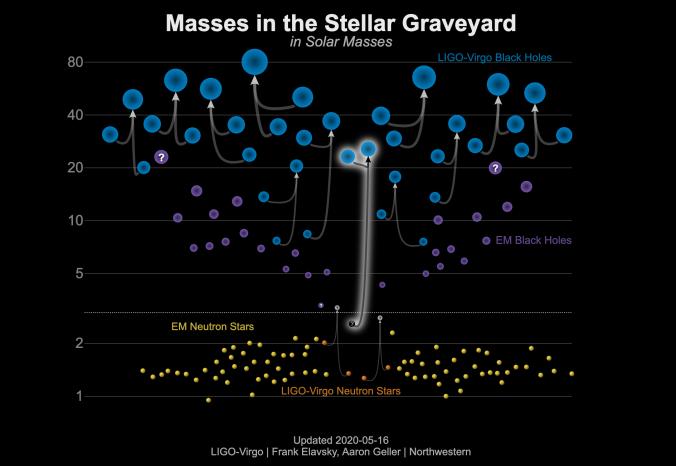 Black hole and neutron star masses highlighting GW190814