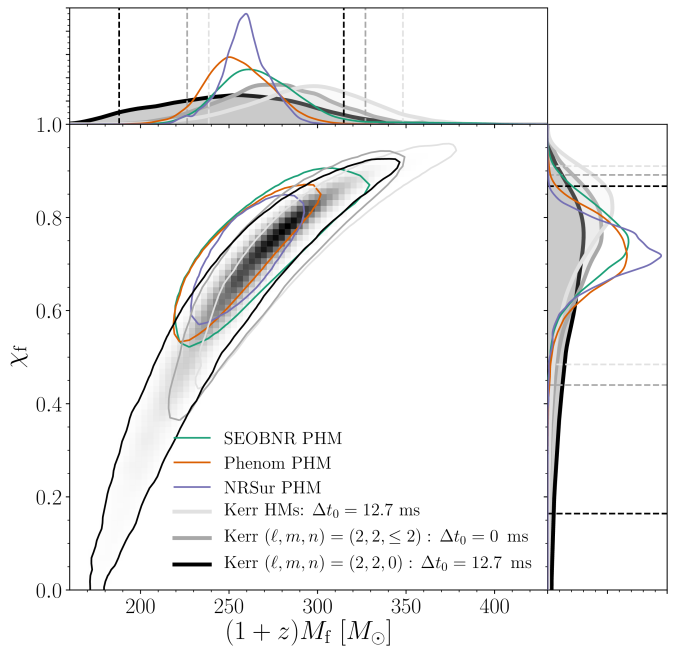 Final black hole mass and spin measured from GW190521's ringdown