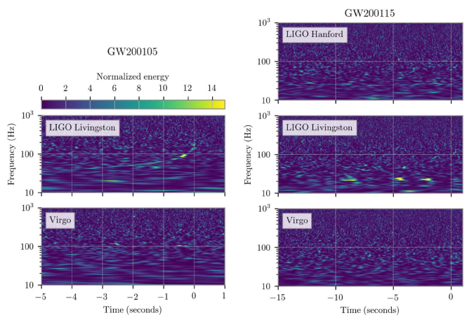 Normalised spectrograms for GW200105 and GW200115