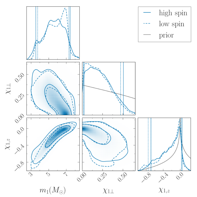Primary mass, spin aligned with orbital angular momentum and spin incomponent in the the orbital plane for GW200115