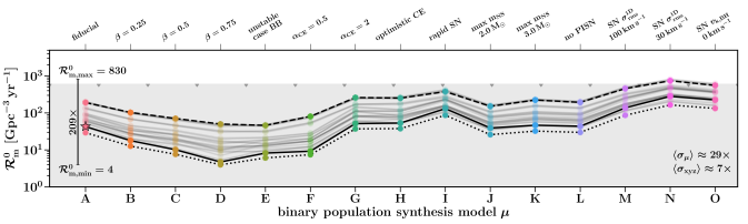 Predictions for neutron star–black hole binary rates in different COMPAS models
