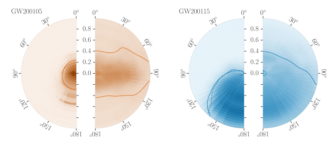 Orientation and magnitudes of the two spins for GW200105 and GW200115