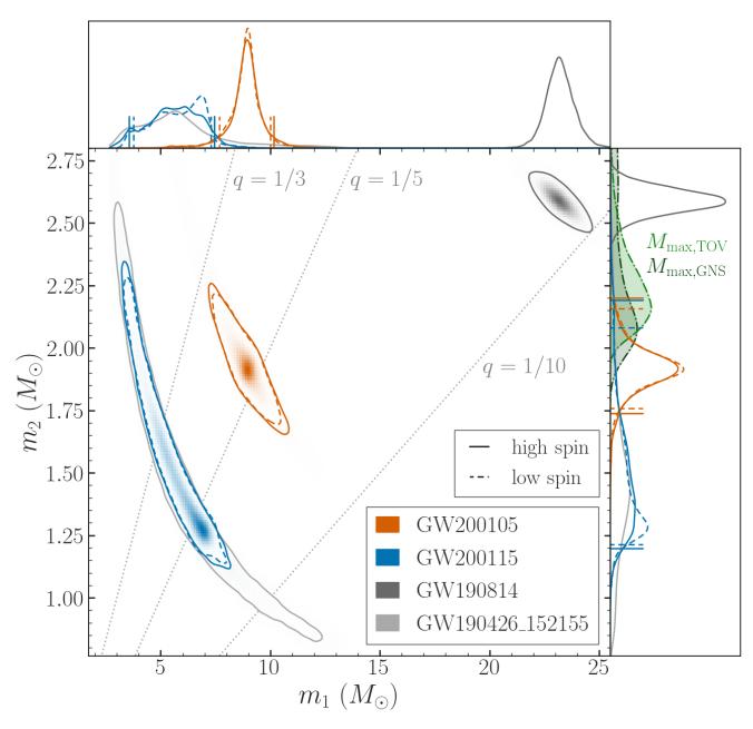 Binary component masses for neutron star–black hole binary candidates